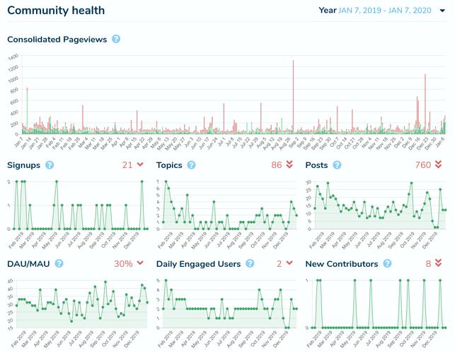 Snowdrift-forum-charts