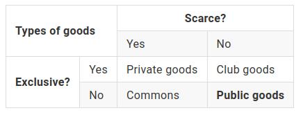 public-goods-table-screenshot