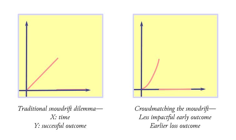 Snowdrift Dilemma game, over time