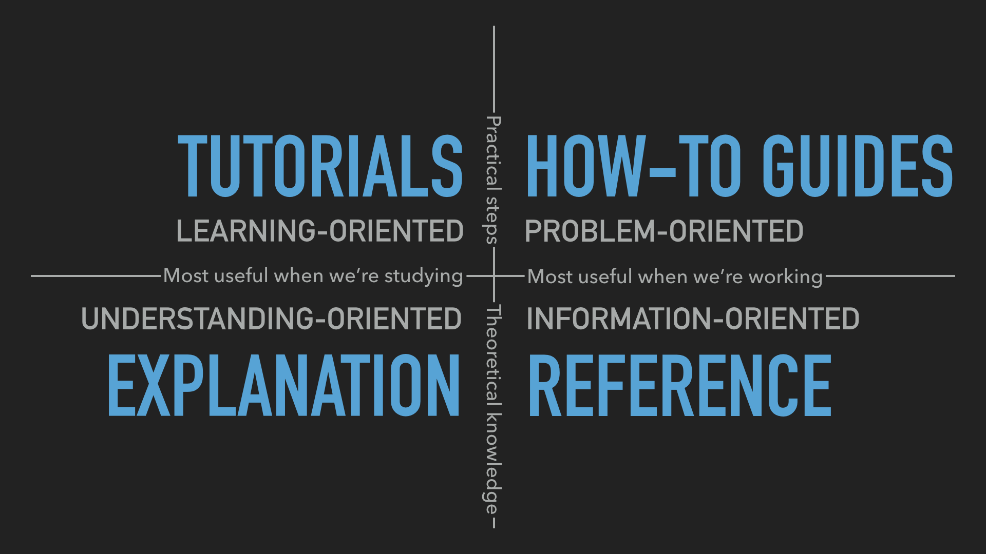 tutorials vs how-to vs explanation vs reference, all different types of documentation